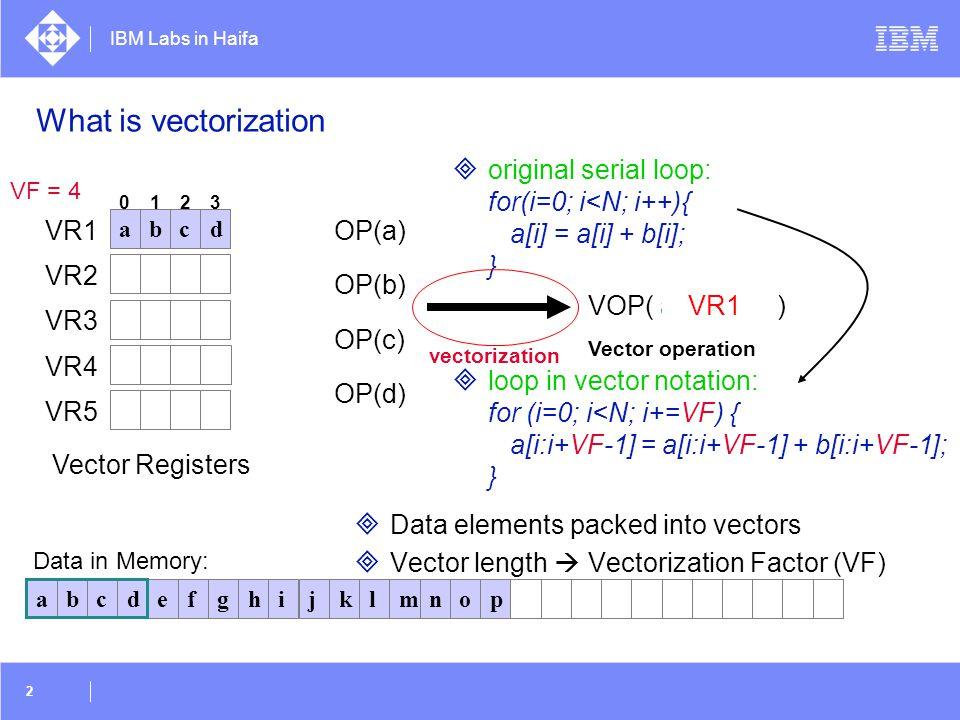 What is vectorization original serial loop: for(i=0; i<N; i++){ a[i] = a[i] + b[i]; }